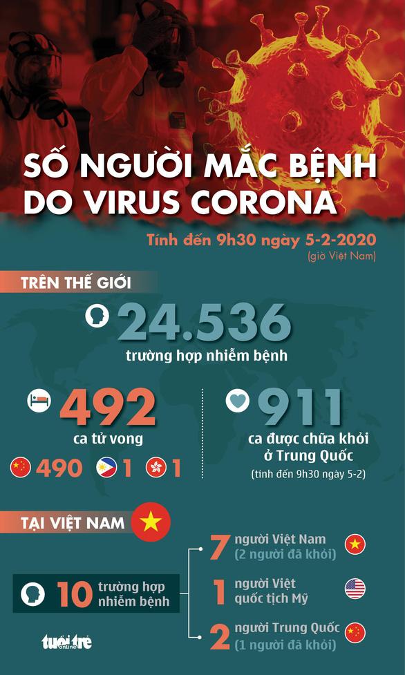 bệnh dịch corona